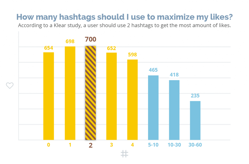 A study showing a how many hashtags should I use get the highest engagement