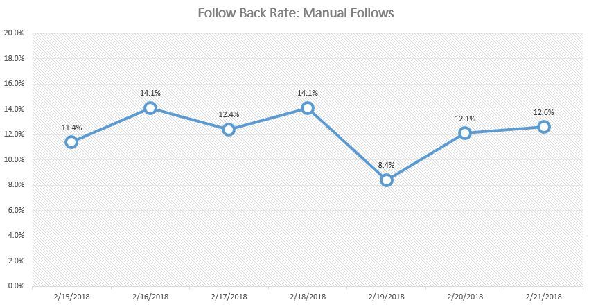 The Truth behind the Follow/Unfollow Method on Instagram